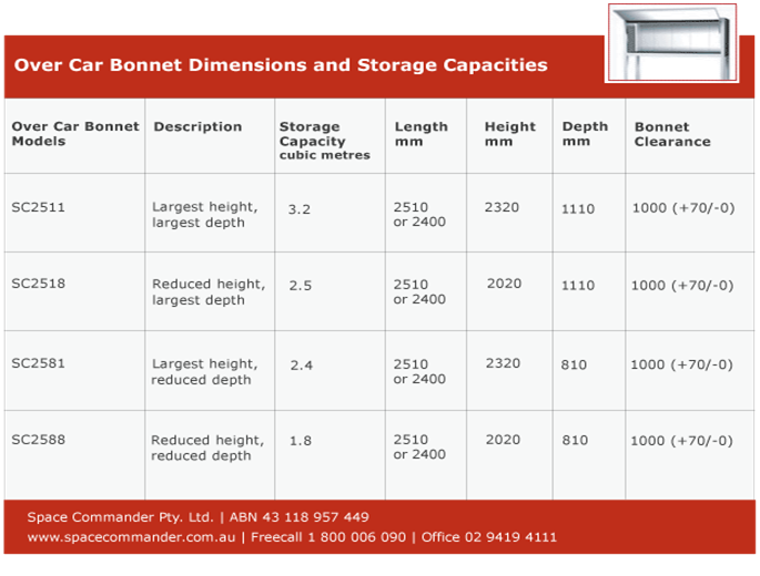 over car bonnet dimensions and storage capacities
